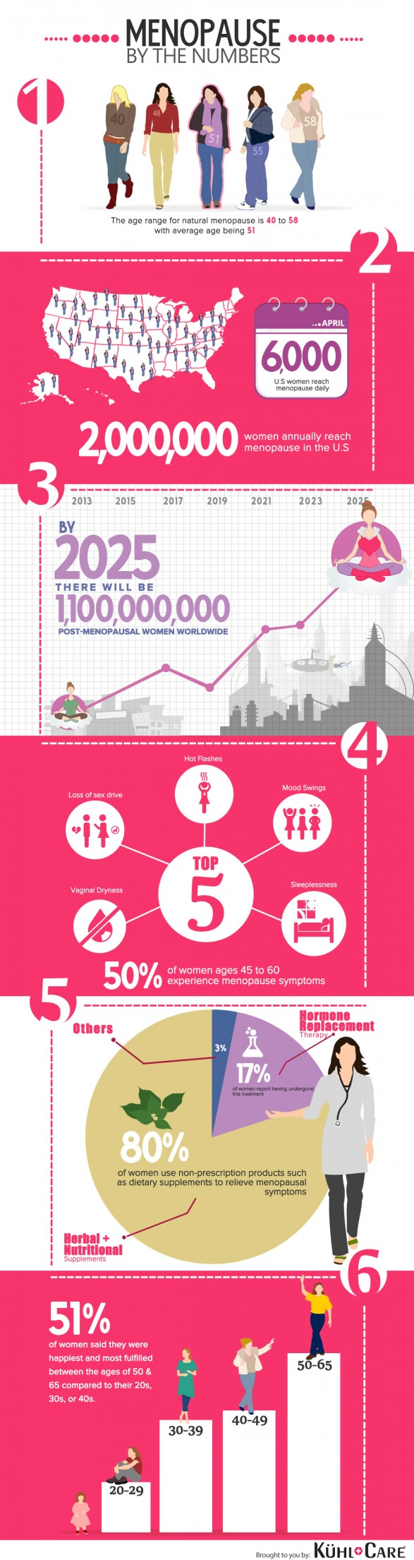 Menopause By The Numbers
